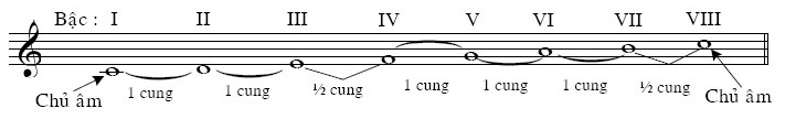 âm giai là gì , cấu tạo của âm giai