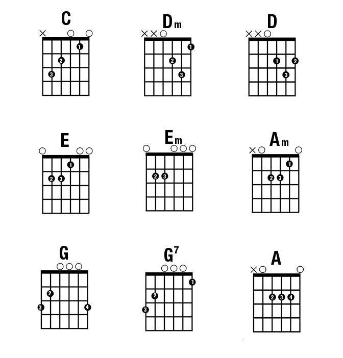 10 hợp âm guitar cơ bản nhất